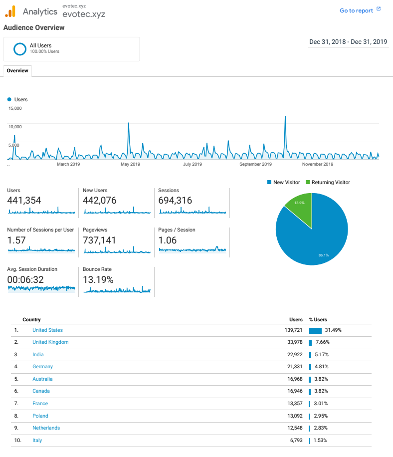 Google Analytics Evotec